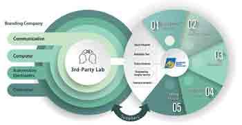 Why Companies Use SWOT Analysis